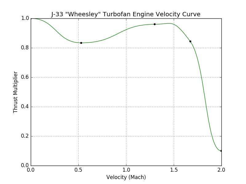 File:J-33 Wheesley Turbofan Engine velocity curve.png
