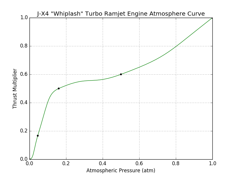 File:J-X4 Whiplash Turbo Ramjet Engine atmosphere curve.png