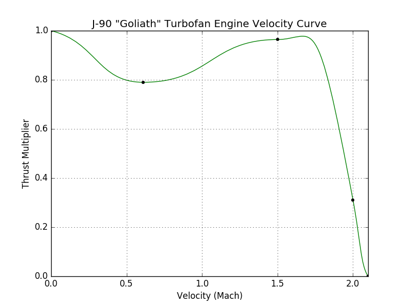 J-90_Goliath_Turbofan_Engine_velocity_cu