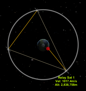 Ideally that triangle should be equilateral, but it's not essential, the higher the orbit, the more leeway we've got!