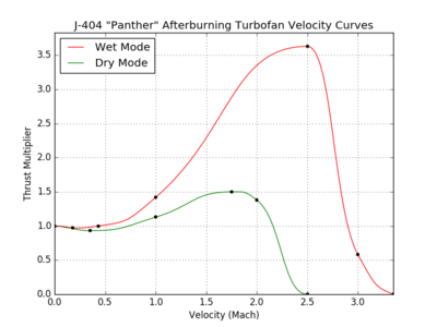 J-404 Panther Afterburning Turbofan velocity curves.png
