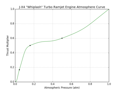 J-X4 Whiplash Turbo Ramjet Engine atmosphere curve.png