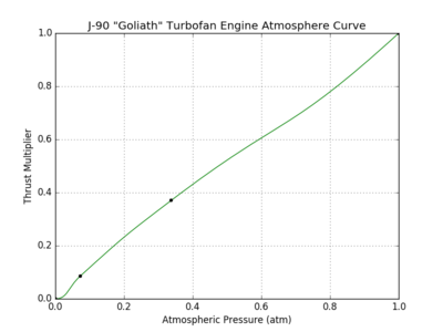 J-90 Goliath Turbofan Engine atmosphere curve.png