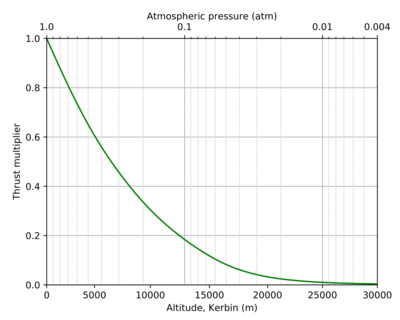 J-20 Juno Basic Jet Engine atmosphere curve-temp.png