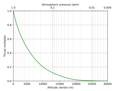 J-90 Goliath Turbofan Engine atmosphere curve-temp.png
