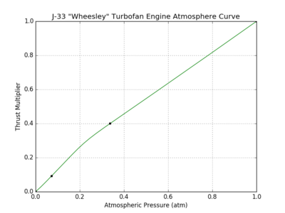 J-33 Wheesley Turbofan Engine atmosphere curve.png