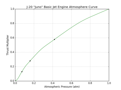 J-20 Juno Basic Jet Engine atmosphere curve.png