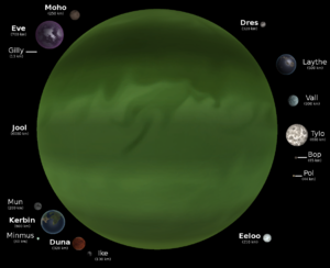 ksp planets and moons - photo #27