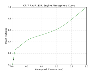 CR-7 R.A.P.I.E.R. Engine atmosphere curve.png