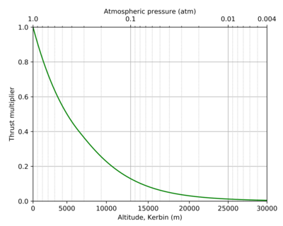 J-33 Wheesley Turbofan Engine atmosphere curve-temp.png