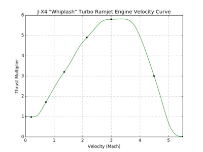 J-X4 Whiplash Turbo Ramjet Engine velocity curve.png