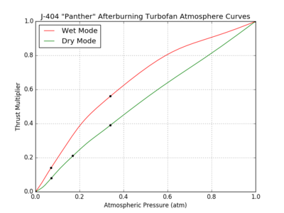 J-404 Panther Afterburning Turbofan atmosphere curves.png